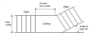 Dividing flights regulations