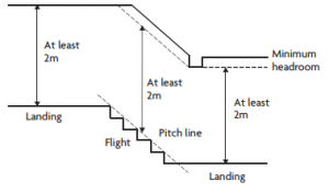 Staircase pitch or steepness regulations