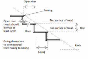 Staircase nosing regulations